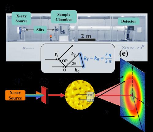 Penn lab-scale SAXS instrument.